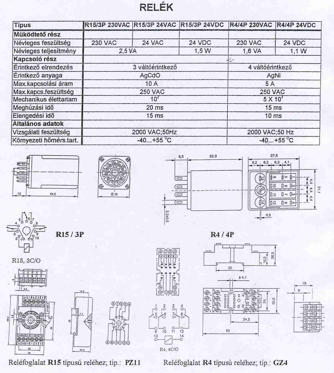 R15/3P relé Működtető rész: 230VAC/DC, 110VAC/DC, 24VAC/DC, 12VAC/DC Kapcsoló rész: 250VAC, 10A, 3 váltó érintkező Vizsgálati feszültség: 2000VAC, 50Hz PZ11 relé foglalat R15/3P reléhez